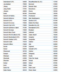 Postal Codes of all Cities of Paksitan 2