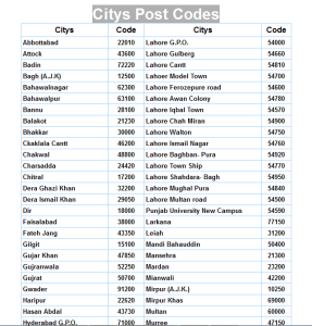 Postal Codes of all Cities of Paksitan