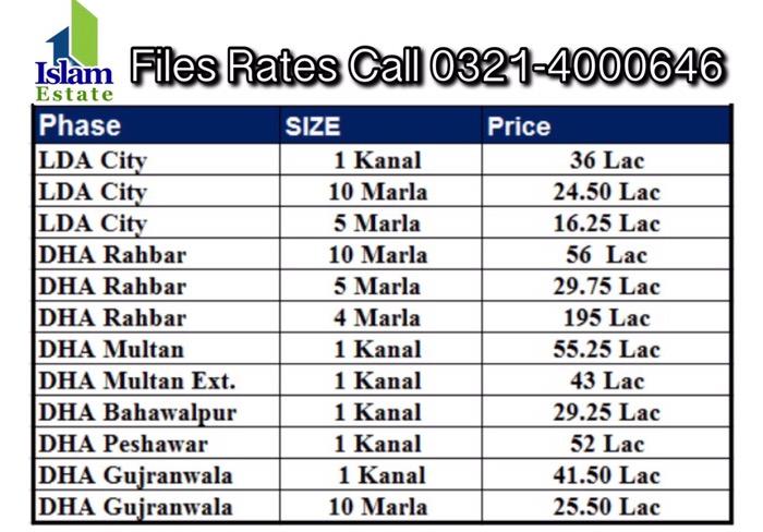 Dha Lahore Property Prices Rates Update Dha Lahore Gujranwala Multan Bahawalpur Peshawar & Gawadar