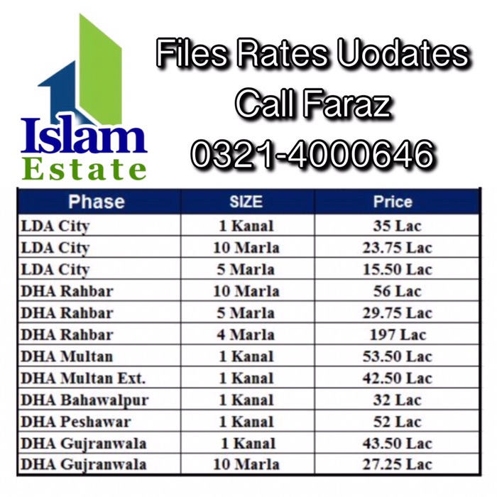 Files Rates Updates Lda City , Dha Rahbar , Dha Gujranwala Multan Bahawalpur Peshawar Files Prices Updates ,