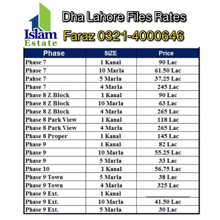 Dha Lahore Files Rates Updates Phase 7, Phase 8, Phase 9 Prism, Buy Sell Property House Plot in Dha Lahore  & Gawadar Contact Faraz 0321-4000646 Islam Estate for Property Rates Updates visit www.DhaRealEstate.pk Dha Lahore Files Rates Updates Phase 7, Phase 8, Phase 9 Prism,